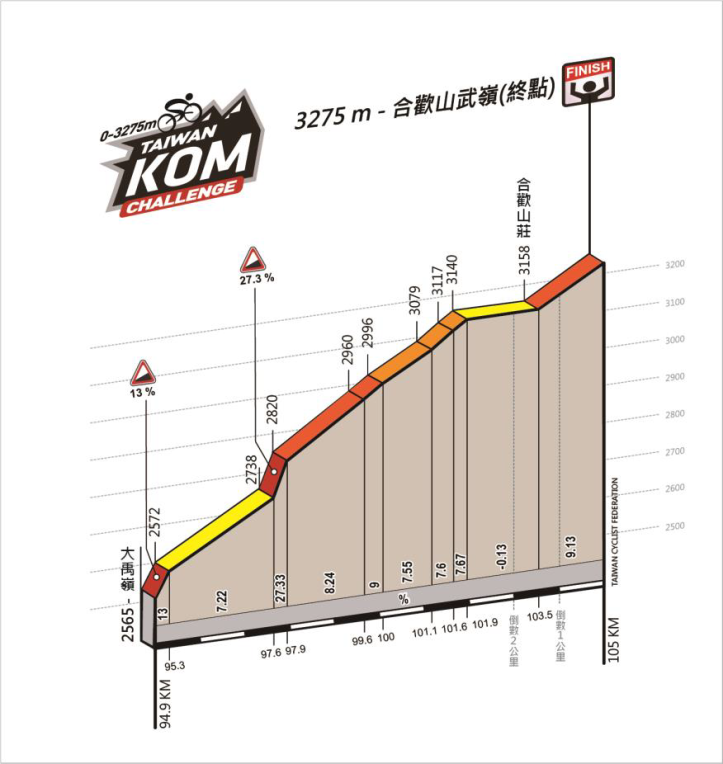 Road to Taiwan KOM second part last 10k map