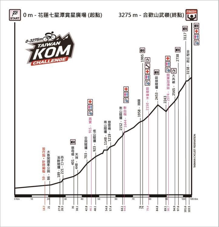 Taiwan KOM Challenge Höhenprofil-180714